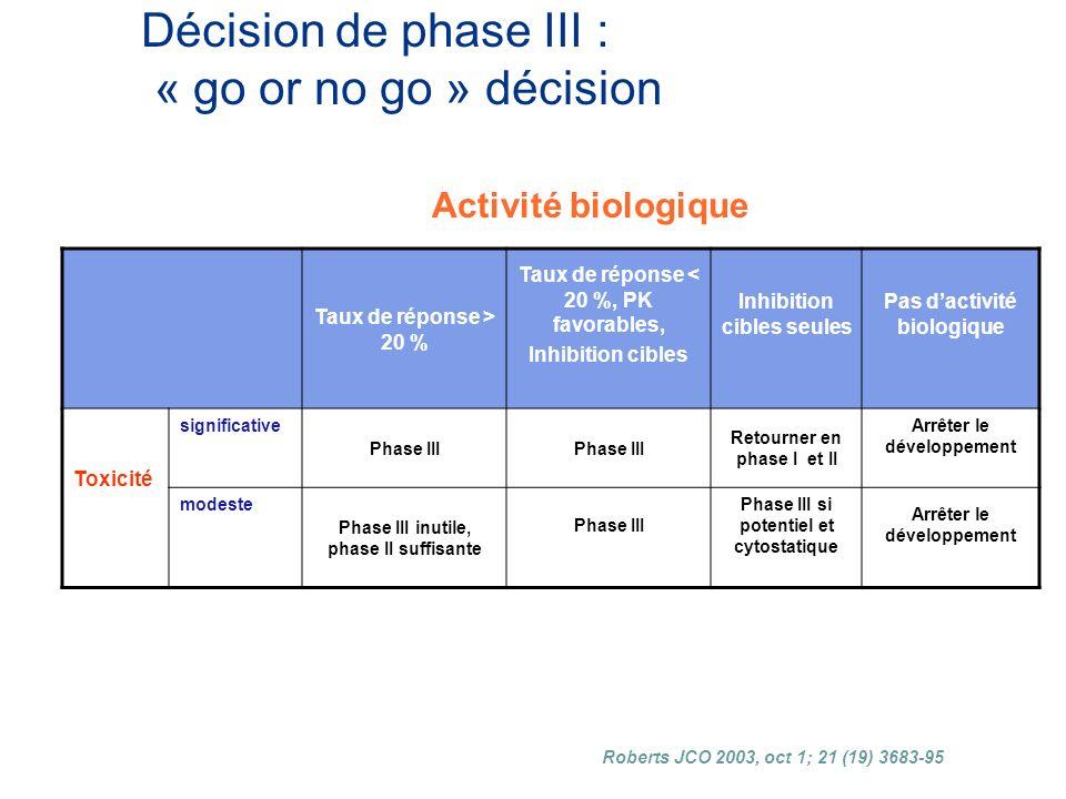 Décision de phase III : « go or no go » décision Taux de réponse > 20 % Taux de réponse < 20 %, PK favorables, Inhibition cibles Inhibition cibles seules Pas dactivité biologique Toxicité significative Phase III Retourner en phase I et II Arrêter le développement modeste Phase III inutile, phase II suffisante Phase III Phase III si potentiel et cytostatique Arrêter le développement Activité biologique Roberts JCO 2003, oct 1; 21 (19) 3683-95