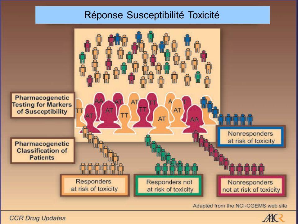 Biomarqueurs de caractérisation de la maladie