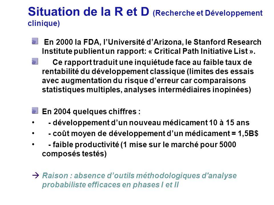 Situation de la R et D (Recherche et Développement clinique) En 2000 la FDA, lUniversité dArizona, le Stanford Research Institute publient un rapport: « Critical Path Initiative List ».