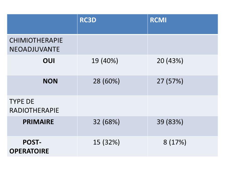 RC3DRCMI CHIMIOTHERAPIE NEOADJUVANTE OUI 19 (40%) 20 (43%) NON 28 (60%) 27 (57%) TYPE DE RADIOTHERAPIE PRIMAIRE 32 (68%) 39 (83%) POST- OPERATOIRE 15
