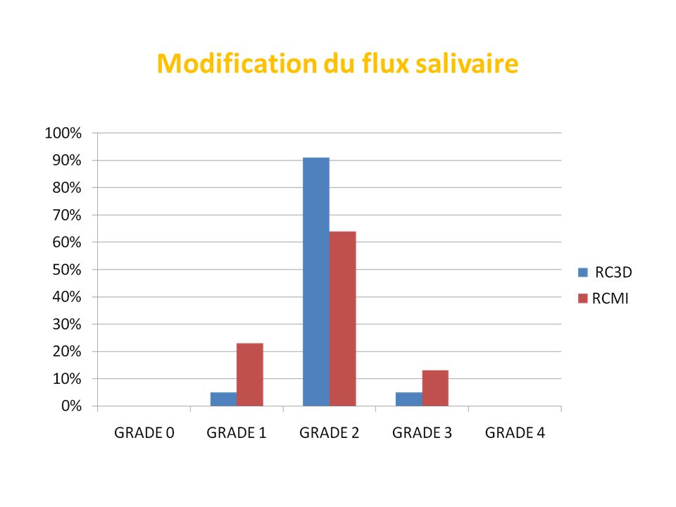 Modification du flux salivaire