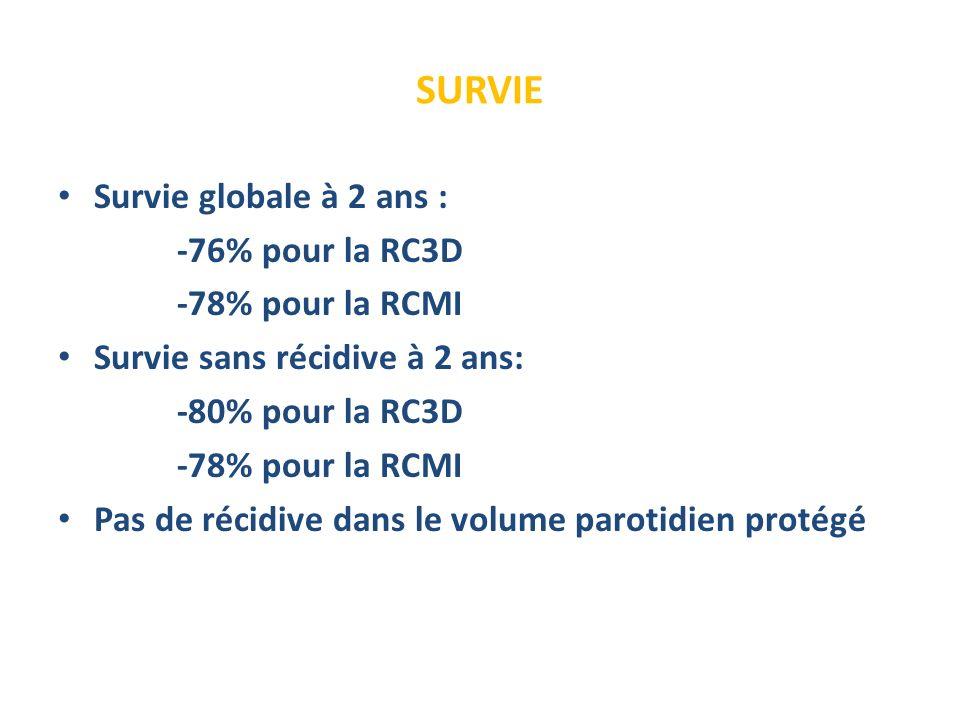 SURVIE Survie globale à 2 ans : -76% pour la RC3D -78% pour la RCMI Survie sans récidive à 2 ans: -80% pour la RC3D -78% pour la RCMI Pas de récidive