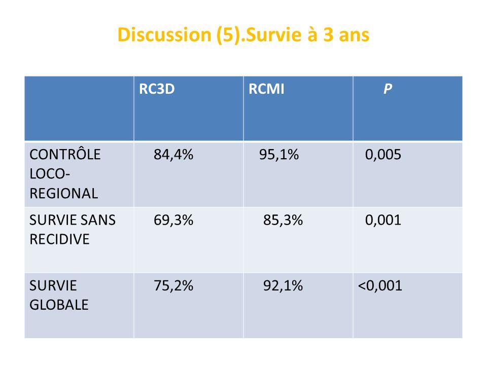 Discussion (5).Survie à 3 ans RC3DRCMI P CONTRÔLE LOCO- REGIONAL 84,4% 95,1% 0,005 SURVIE SANS RECIDIVE 69,3% 85,3% 0,001 SURVIE GLOBALE 75,2% 92,1%<0