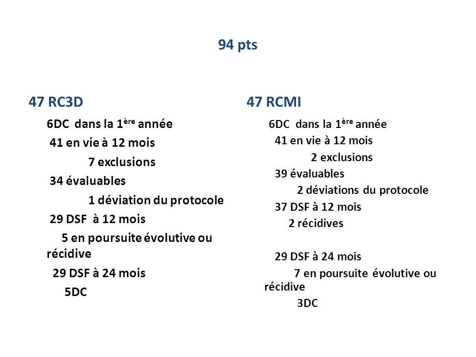 94 pts 47 RC3D 6DC dans la 1 ère année 41 en vie à 12 mois 7 exclusions 34 évaluables 1 déviation du protocole 29 DSF à 12 mois 5 en poursuite évoluti