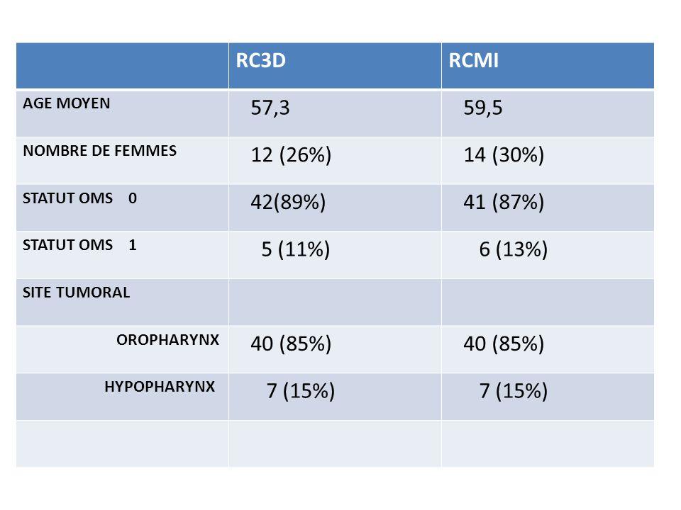 RC3DRCMI AGE MOYEN 57,3 59,5 NOMBRE DE FEMMES 12 (26%) 14 (30%) STATUT OMS 0 42(89%) 41 (87%) STATUT OMS 1 5 (11%) 6 (13%) SITE TUMORAL OROPHARYNX 40