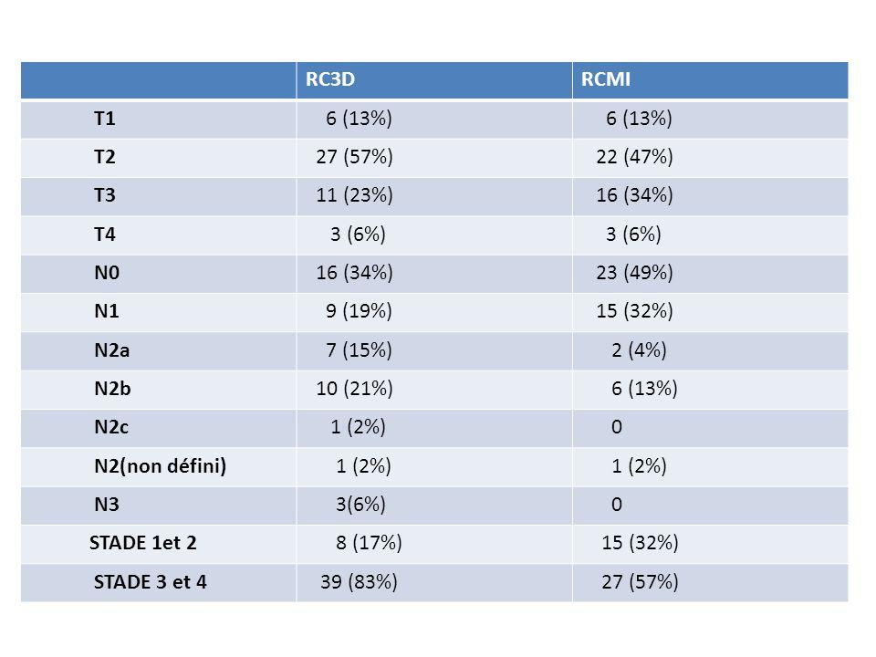 RC3DRCMI T1 6 (13%) T2 27 (57%) 22 (47%) T3 11 (23%) 16 (34%) T4 3 (6%) N0 16 (34%) 23 (49%) N1 9 (19%) 15 (32%) N2a 7 (15%) 2 (4%) N2b 10 (21%) 6 (13