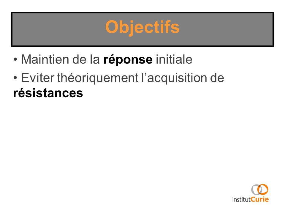 Maintien de la réponse initiale Eviter théoriquement lacquisition de résistances Objectifs