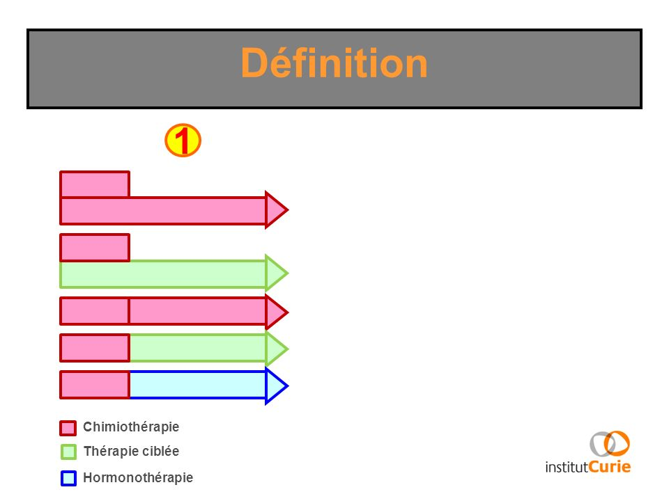 Définition 12 Chimiothérapie Thérapie ciblée Hormonothérapie Radiothérapie Radiochimiothérapie Thérapie ciblée