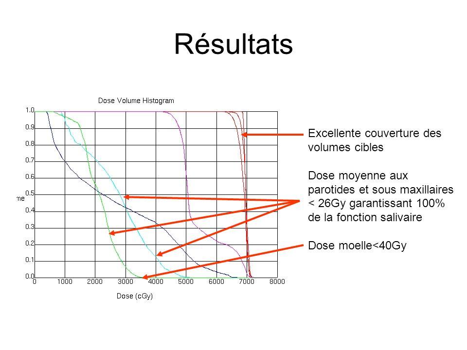 Résultats Excellente couverture des volumes cibles Dose moyenne aux parotides et sous maxillaires < 26Gy garantissant 100% de la fonction salivaire Do