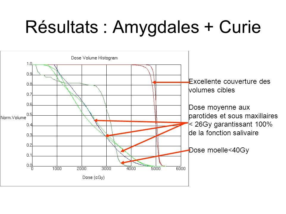 Résultats : Amygdales + Curie Excellente couverture des volumes cibles Dose moyenne aux parotides et sous maxillaires < 26Gy garantissant 100% de la f