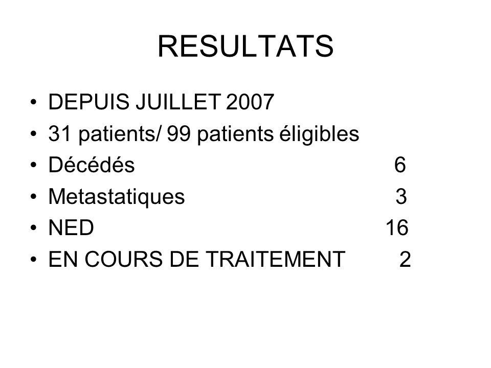 RESULTATS DEPUIS JUILLET 2007 31 patients/ 99 patients éligibles Décédés 6 Metastatiques 3 NED 16 EN COURS DE TRAITEMENT 2