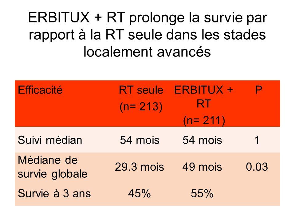 EfficacitéRT seule (n= 213) ERBITUX + RT (n= 211) P Suivi médian54 mois 1 Médiane de survie globale 29.3 mois49 mois0.03 Survie à 3 ans45%55% ERBITUX