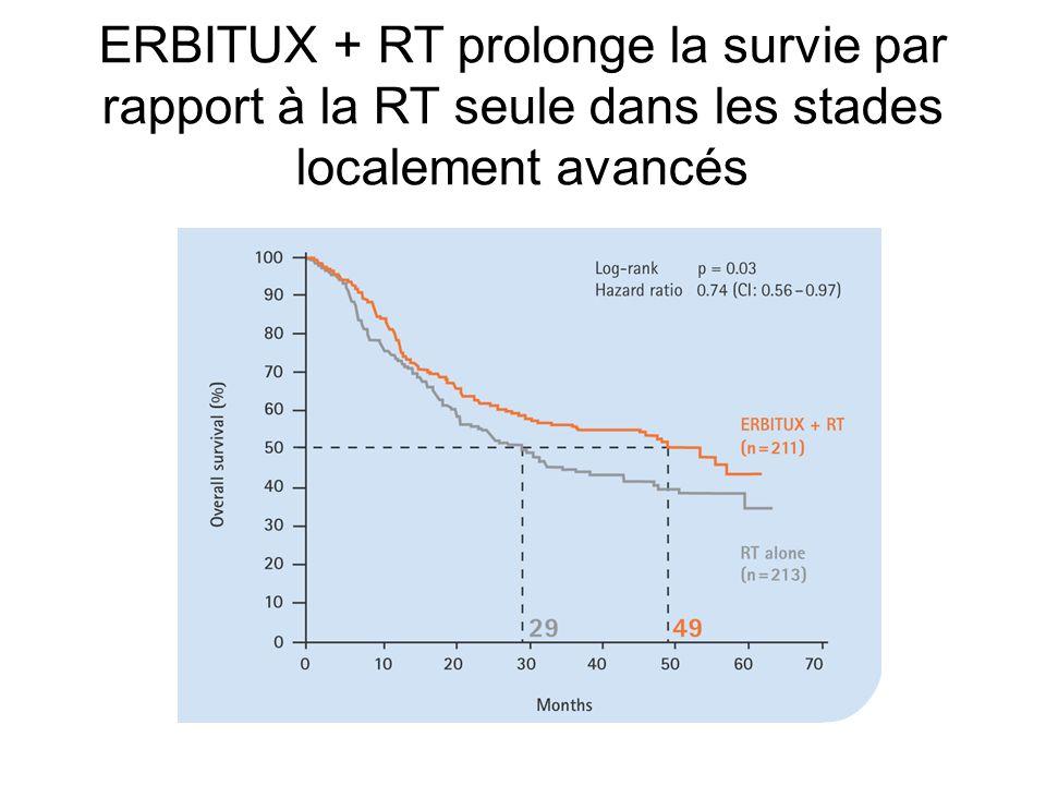 Months ERBITUX + RT prolonge la survie par rapport à la RT seule dans les stades localement avancés
