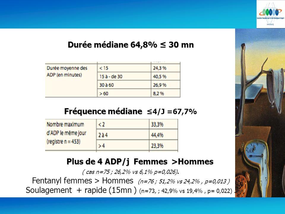 5 Durée médiane 64,8% 30 mn Fréquence médiane Fréquence médiane 4/J =67,7% Plus de 4 ADP/j Femmes >Hommes Plus de 4 ADP/j Femmes >Hommes ( cas n=75 ;