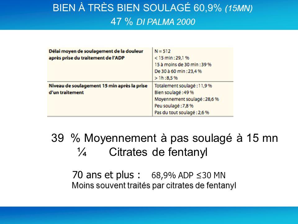 39 % Moyennement à pas soulagé à 15 mn ¼ Citrates de fentanyl 70 ans et plus : 68,9% ADP 30 MN Moins souvent traités par citrates de fentanyl Moins so