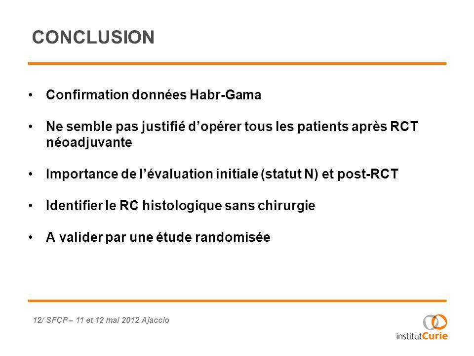 CONCLUSION Confirmation données Habr-Gama Ne semble pas justifié dopérer tous les patients après RCT néoadjuvante Importance de lévaluation initiale (