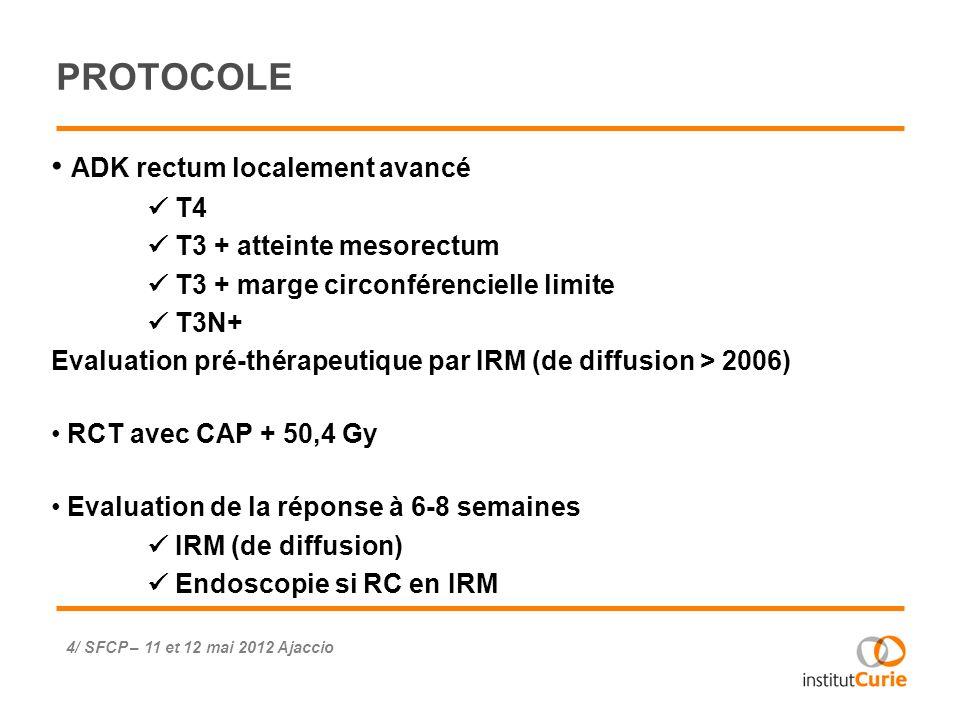 PROTOCOLE ADK rectum localement avancé T4 T3 + atteinte mesorectum T3 + marge circonférencielle limite T3N+ Evaluation pré-thérapeutique par IRM (de d