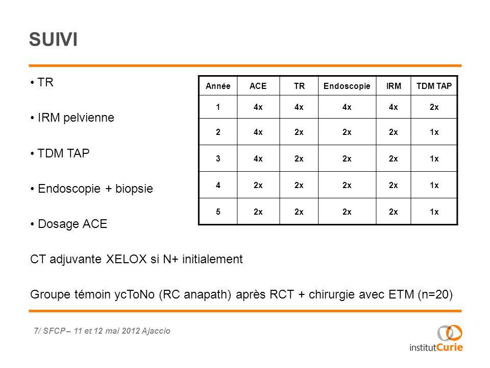 RESULTATS - 1 2004-2010 n=192 21 RCc 67 % hommes Age moyen au diagnostic 65 +/- 9 ans Durée moyenne suivi : 25 +/- 19 mois Majorité de bas rectum dont 8 avec atteinte de la jonction anorectale – 10/21 indications à AAP CT adjuvante 17/21 (dont 1 incomplète) 8/ SFCP – 11 et 12 mai 2012 Ajaccio