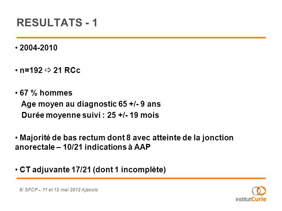 1/21 récidive locale sans atteinte gg à 22 mois (T1) 20/21 en vie sans maladie Groupe témoin : 2/20 DCD (1 complication chirurgicale après rétablissement continuité ; 1 évolution métastatique) RESULTATS - 2 SurveillanceChirurgieP Survie sans maladie à 2 ans 89 % [IC 95 % : 43-98] 93 % [IC 95 % : 59-99] NS Survie globale à 2 ans100 % 91 % [IC 95 % : 59-99] NS 9/ SFCP – 11 et 12 mai 2012 Ajaccio
