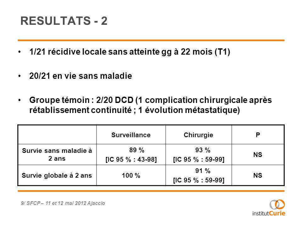 1/21 récidive locale sans atteinte gg à 22 mois (T1) 20/21 en vie sans maladie Groupe témoin : 2/20 DCD (1 complication chirurgicale après rétablissem