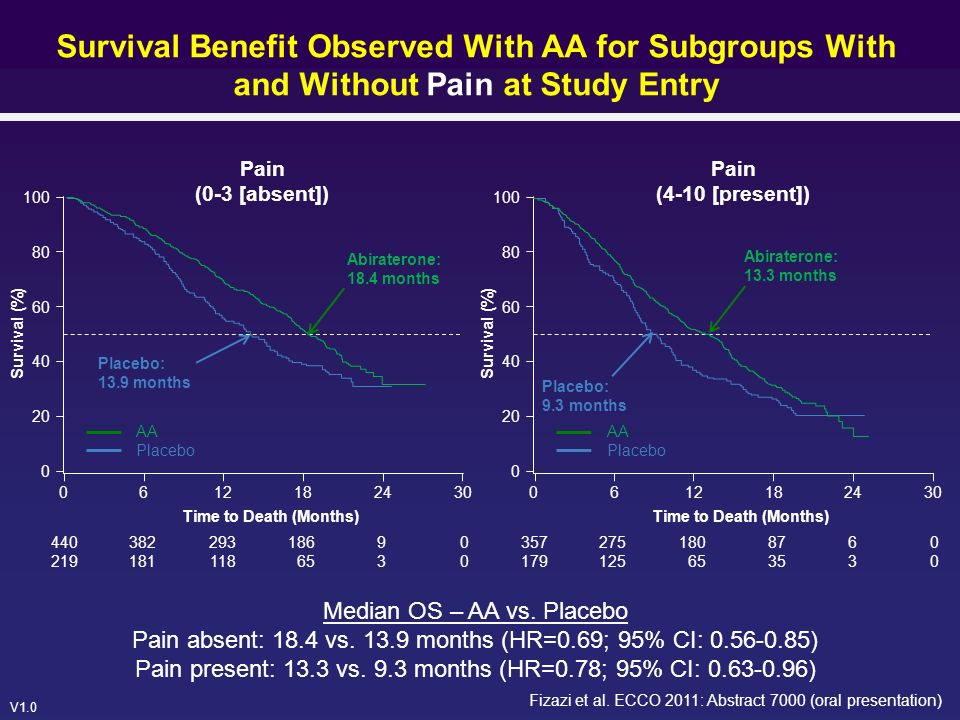 V1.0 Survival Benefit Observed With AA for Subgroups With and Without Pain at Study Entry Median OS – AA vs. Placebo Pain absent: 18.4 vs. 13.9 months