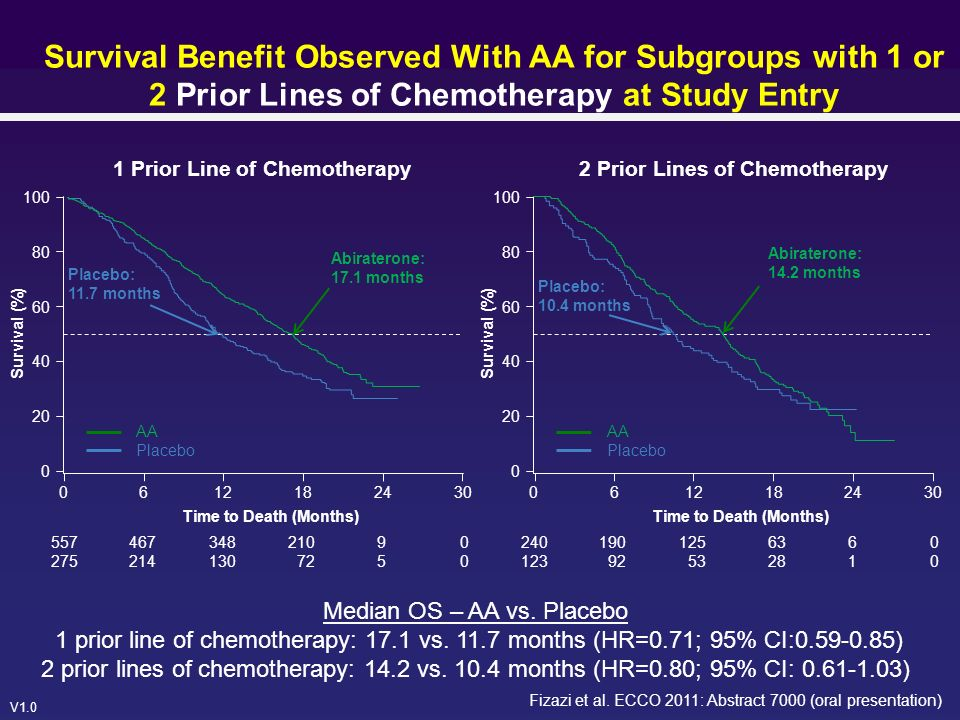 V1.0 Survival Benefit Observed With AA for Subgroups with 1 or 2 Prior Lines of Chemotherapy at Study Entry Median OS – AA vs. Placebo 1 prior line of