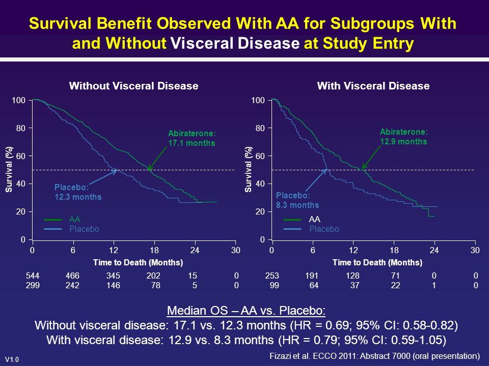V1.0 Survival Benefit Observed With AA for Subgroups With and Without Visceral Disease at Study Entry Median OS – AA vs. Placebo: Without visceral dis