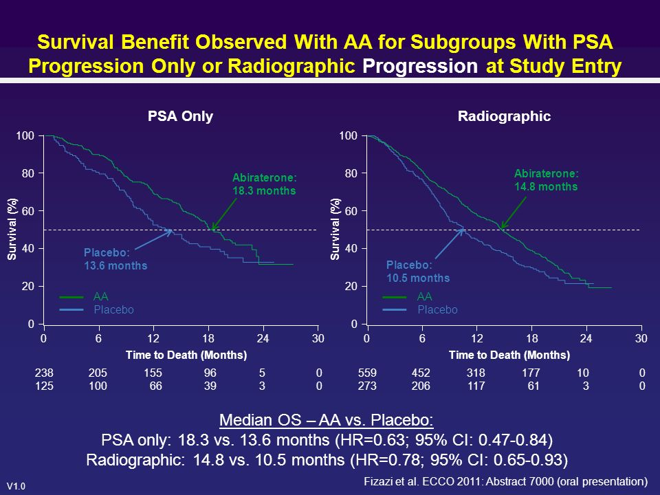 V1.0 Survival Benefit Observed With AA for Subgroups With PSA Progression Only or Radiographic Progression at Study Entry Median OS – AA vs.