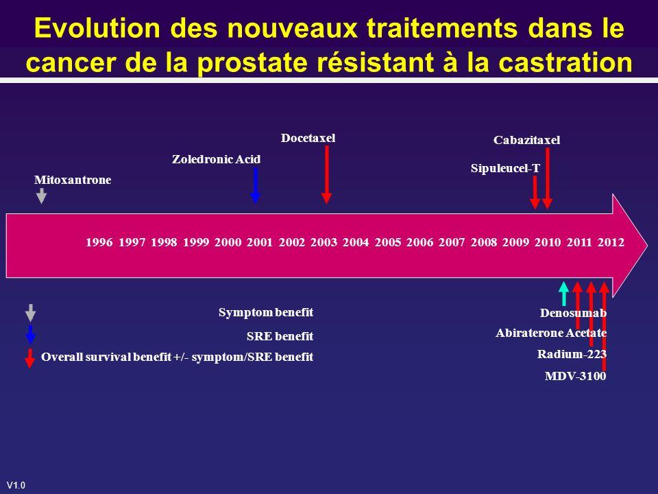 V1.0 COUGAR 301 : Survie globale analyse finale Durée médiane du suivi : 20,2 mois Durée médiane traitement : 8 mois avec AA+P vs 4 mois avec placebo+P HR (CI 95% CI) : 0,74 (0,64-0,86) p < 0,0001 OS médiane AA + Pred (95% CI) : 15,8 mois (14,8-17,0) OS médiane placebo + Pred (95% CI) : 11,2 mois (10,4-13,1) 100 80 60 40 20 0 0 Survie (%) 6121824 797 398 657 306 473 183 273 100 15 6 Délai avant décès (mois) 30 0000 AA Placebo AA+P Placebo+P de Bono et al.
