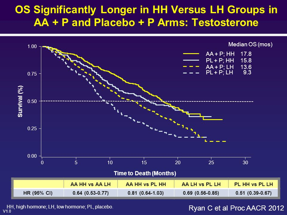 V1.0 OS Significantly Longer in HH Versus LH Groups in AA + P and Placebo + P Arms: Testosterone AA HH vs AA LHAA HH vs PL HHAA LH vs PL LHPL HH vs PL