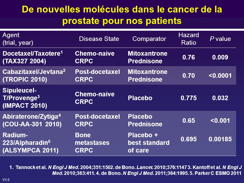 V1.0 Agent (trial, year) Disease StateComparator Hazard Ratio P value Docetaxel/Taxotere 1 (TAX327 2004) Chemo-naive CRPC Mitoxantrone Prednisone 0.76