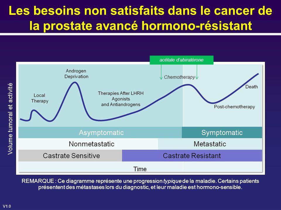 V1.0 Conclusions COU-AA-301 (2) Toxicité acceptable avec suivi plus prolongé AE les plus fréquents de lAA ont été : –la rétention liquidienne –lhypokaliémie –les anomalies de LFT –lhypertension AE gérables même chez les patients âgés Linhibition de la biosynthèse persistante des androgènes et de la signalisation médiée par les AR obtenue avec lAA améliore la survie et confirme à nouveau le bénéfice de lAA chez les patients avec mCRPC