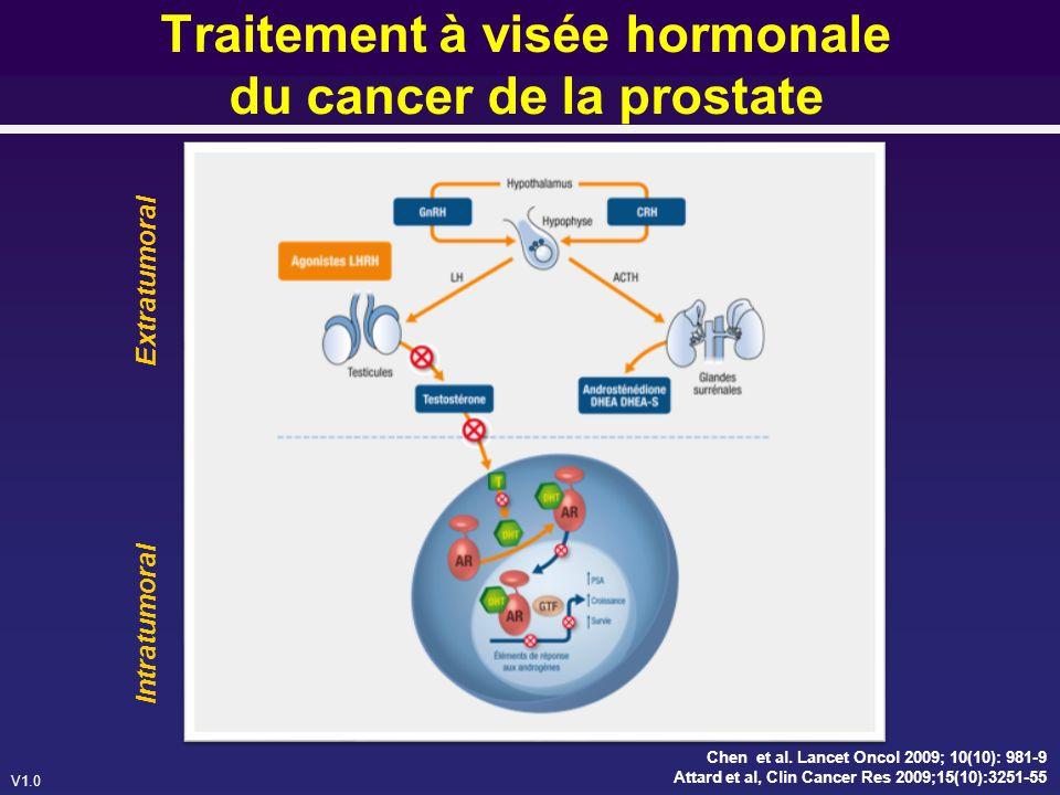 V1.0 Plan de létude COU-AA-301 Acétate d abiratérone 1000 mg par jour Placebo tous les jours Etude de phase 3, multinationale, multicentrique, randomisée, en double aveugle, contre placebo (147 sites dans 13 pays ; Etats-Unis, Europe, Australie, Canada) 1195 patients mCRPC Prednisone 5mg 2x/j Recueil de données prospectives : Jour 1 des Cycles 1, 4, 7, 10, puis tous les 6 cycles jusquà la fin du traitement à létude Questionnaire FACT-P Critère dévaluation primaire : OS Critères dévaluation secondaires : Réponse PSA rPFS TTPP Etat fonctionnel (évalué par FACT-P) Douleur Fatigue Critères defficacité Harland et al.