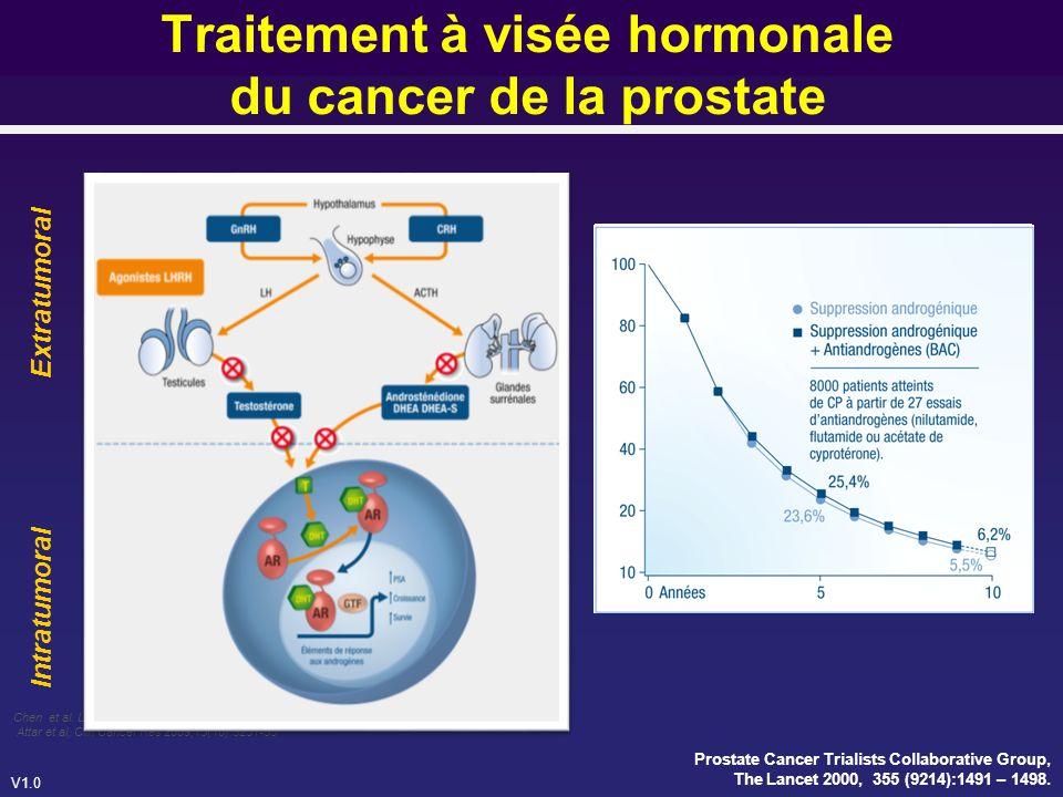 V1.0 Mohler et al., Clin Cancer Res 2004; 10(2):440-448 Analyse quantitative de lexpression des récepteurs des Androgènes dans les cancers de la Prostate récidivants () et dans lhypertrophie bénigne de la Prostate () Taux dAndrogènes tissulaires dans les cancers de la Prostate récidivants() et dans lhypertrophie bénigne de la Prostate () LA RÉSISTANCE À LA CASTRATION EST DONC UN PHÉNOMÈNE INTRACELLULAIRE TUMORAL Maintien, dans la cellule tumorale, dune voie de signalisation A-AR fonctionnelle Maintien dune très grande sensibilité de la cellule tumorale aux taux dAndrogènes résiduels intra-tissulaires Mécanismes de résistance à la castration du cancer de la prostate