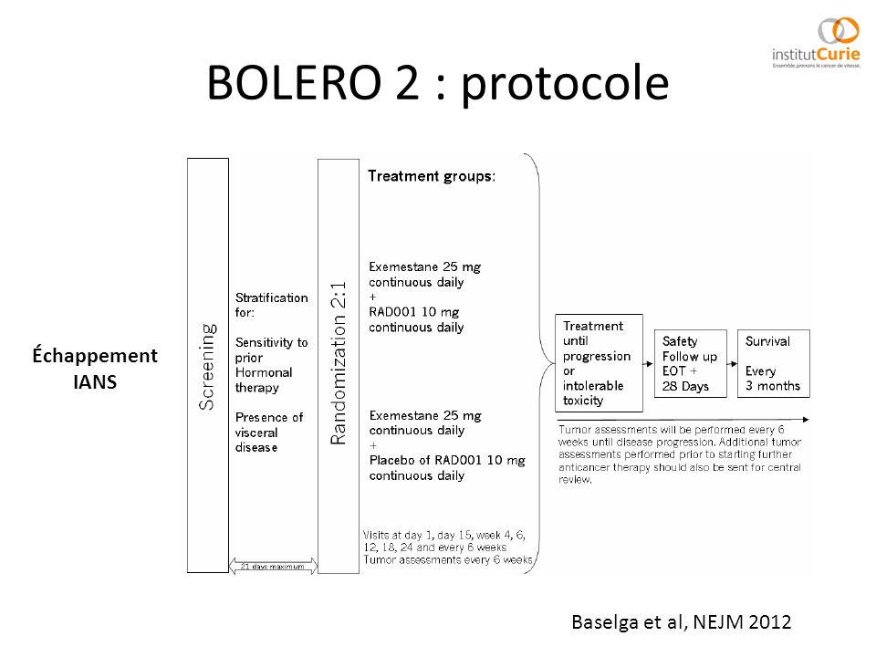 BOLERO 2 : protocole Baselga et al, NEJM 2012 Échappement IANS