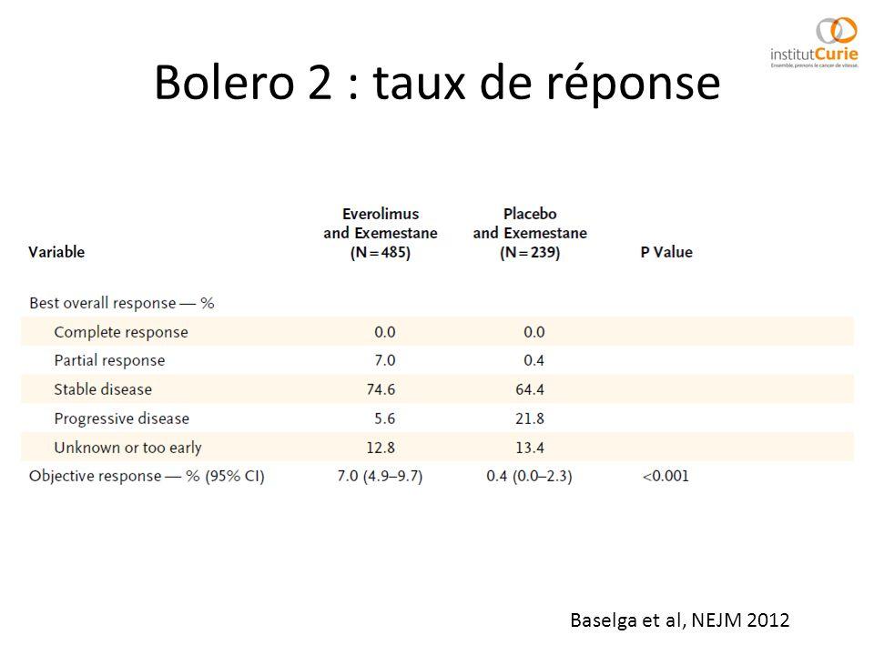 Bolero 2 : taux de réponse Baselga et al, NEJM 2012
