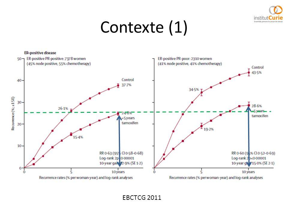 Contexte (2) TEAM, Lancet 2011