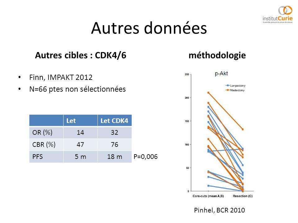Autres données Autres cibles : CDK4/6 Finn, IMPAKT 2012 N=66 ptes non sélectionnées méthodologie Pinhel, BCR 2010 LetLet CDK4 OR (%)1432 CBR (%)4776 P