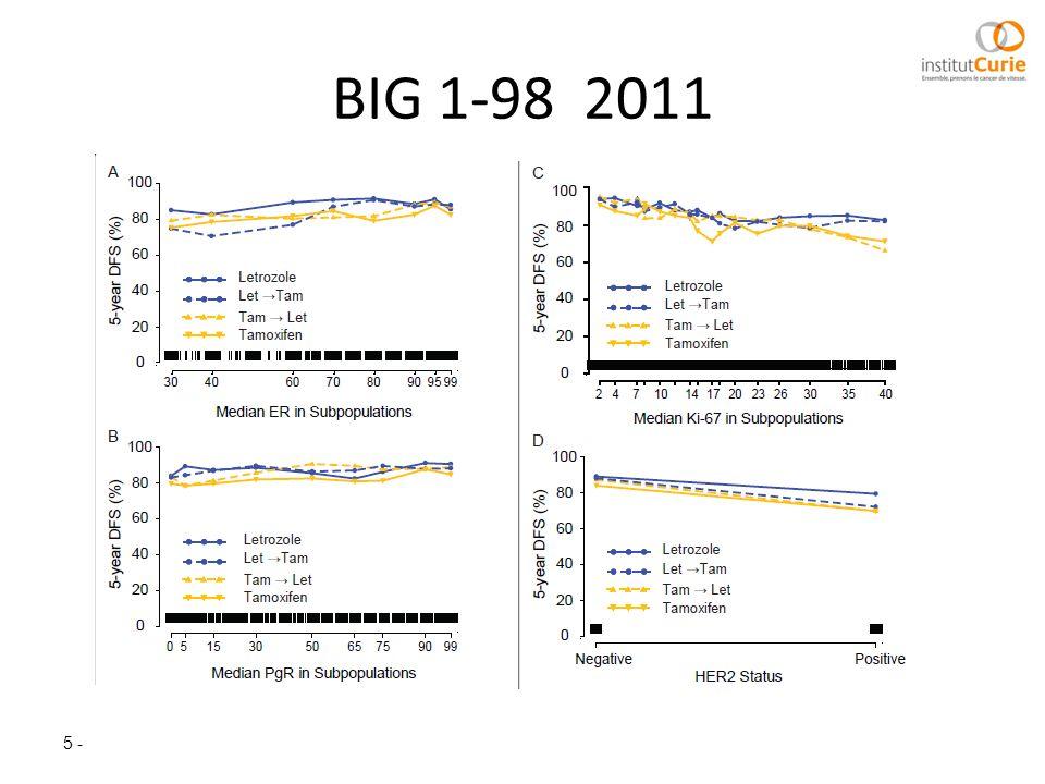 Autres données Autres cibles : CDK4/6 Finn, IMPAKT 2012 N=66 ptes non sélectionnées méthodologie Pinhel, BCR 2010 LetLet CDK4 OR (%)1432 CBR (%)4776 PFS5 m18 m P=0,006