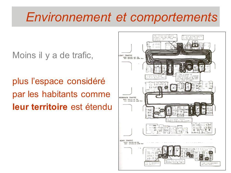 Moins il y a de trafic, plus lespace considéré par les habitants comme leur territoire est étendu Environnement et comportements