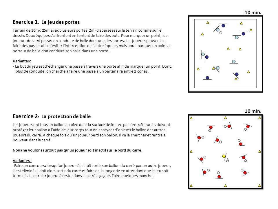 Exercice 1 : Le jeu des portes Terrain de 30mx 25m avec plusieurs portes(2m) dispersées sur le terrain comme sur le dessin. Deux équipes saffrontent e
