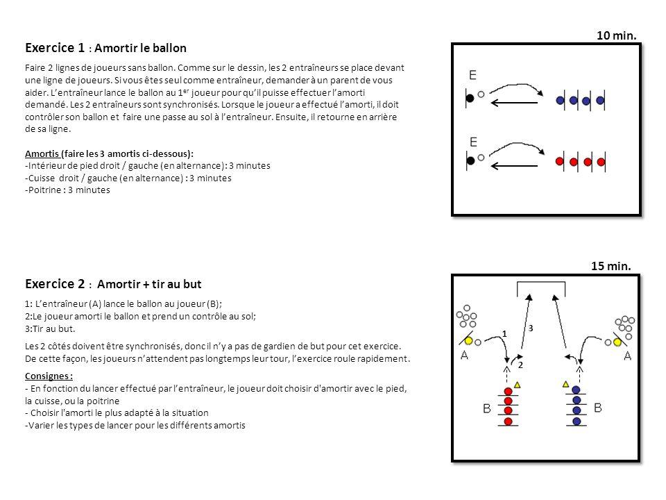 Exercice 1 : Amortir le ballon Faire 2 lignes de joueurs sans ballon. Comme sur le dessin, les 2 entraîneurs se place devant une ligne de joueurs. Si