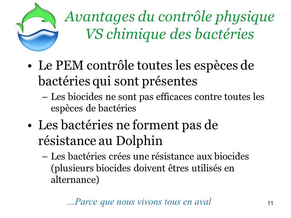 11 Le PEM contrôle toutes les espèces de bactéries qui sont présentes –Les biocides ne sont pas efficaces contre toutes les espèces de bactéries Les bactéries ne forment pas de résistance au Dolphin –Les bactéries crées une résistance aux biocides (plusieurs biocides doivent êtres utilisés en alternance) Avantages du contrôle physique VS chimique des bactéries …Parce que nous vivons tous en aval