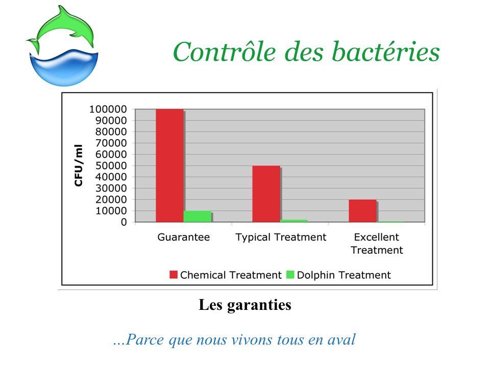 Les garanties Contrôle des bactéries …Parce que nous vivons tous en aval