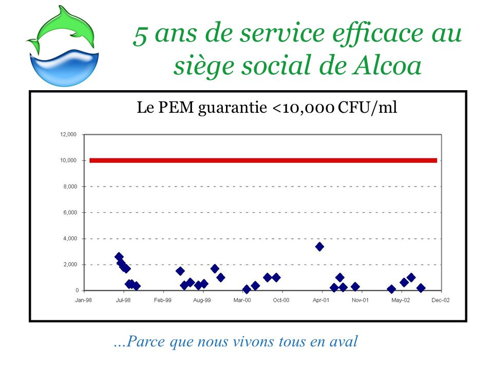 Cooling Technology Institute Recommends 10,000 CFU/ml 5 ans de service efficace au siège social de Alcoa Le PEM guarantie <10,000 CFU/ml …Parce que no