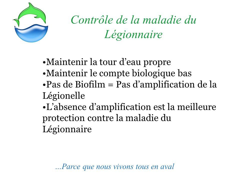 Contrôle de la maladie du Légionnaire Maintenir la tour deau propre Maintenir le compte biologique bas Pas de Biofilm = Pas damplification de la Légio
