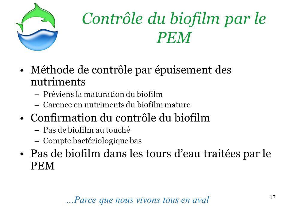 17 Contrôle du biofilm par le PEM Méthode de contrôle par épuisement des nutriments –Préviens la maturation du biofilm –Carence en nutriments du biofi