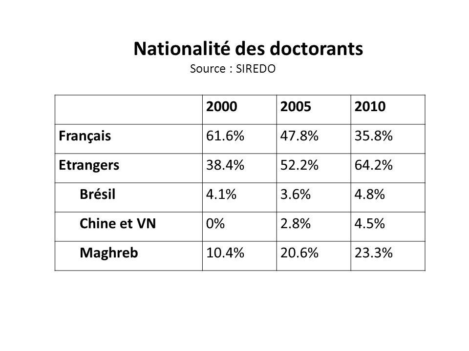 200020052010 Français61.6%47.8%35.8% Etrangers38.4%52.2%64.2% Brésil4.1%3.6%4.8% Chine et VN0%2.8%4.5% Maghreb10.4%20.6%23.3% Nationalité des doctoran