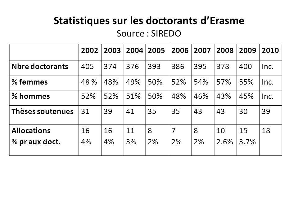 Thèses soutenues en 2010 Nbre de thèses % Moins de 40 mois (3.3 ans)1025.6% Entre 40 et 52 mois (4.3 ans)923.1% Entre 52 et 72 mois (6 ans)1333.3% Plus de 6 ans717.9% Total39100% Durée des thèses La durée moyenne est passée de 5.8 à 5.3 ans de 2004 à 2010