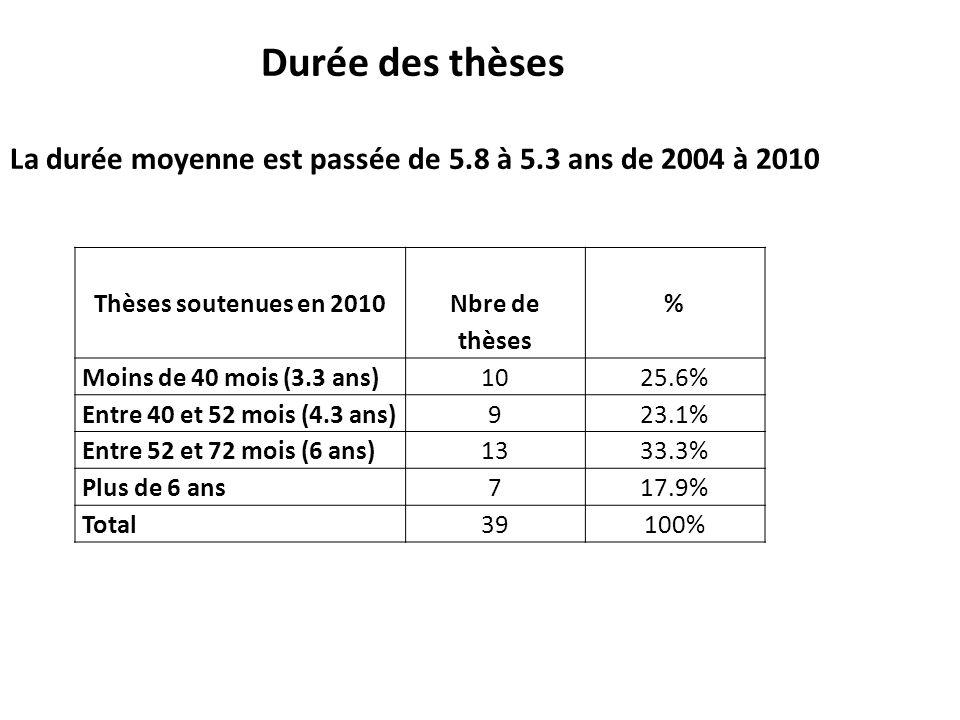 Thèses soutenues en 2010 Nbre de thèses % Moins de 40 mois (3.3 ans)1025.6% Entre 40 et 52 mois (4.3 ans)923.1% Entre 52 et 72 mois (6 ans)1333.3% Plu